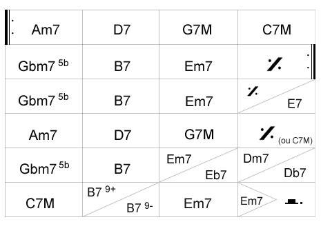 grille accord piano 5 grilles 224 conna 238 tre avant d aller taper le boeuf