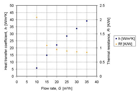 resistor heat dissipation temperature file thermal resistance and heat transfer coefficient plotted against flow rate for specific