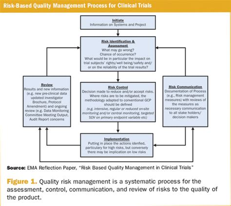 Risk Based Approaches Applied Clinical Trials Risk Management Plan Clinical Trials Template