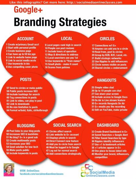 Branding Your Home by Content Strategy For Plus Infographic Infographic