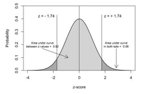 R Drawing Normal Distribution by Sgr Graphics Page 7 Sgr