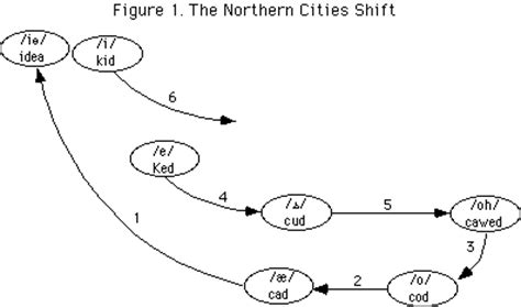 great vowel shift diagram chain shift sociolinguistic artifacts