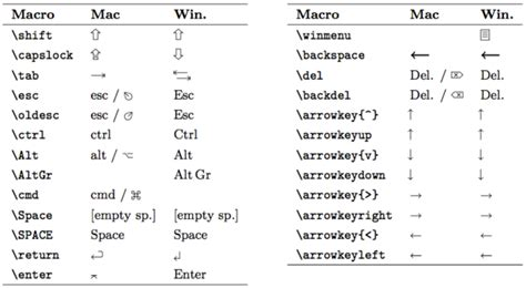 section symbol keyboard shortcut packages how to typeset special apple mac keyboard