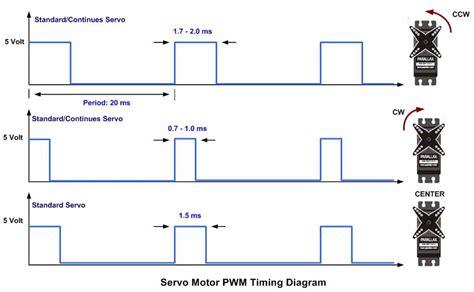 Lc Relay 1 Channel 5v Volt Dc Output 250vac 30vdc 10a Biru 86 pic microcontroller programming servo motor controller