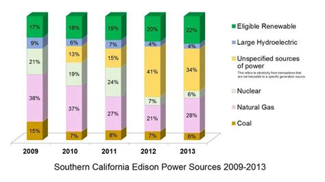 Southern California Edison Mba Internship by Sce Increases Its Total Renewable Energy Sources Edison