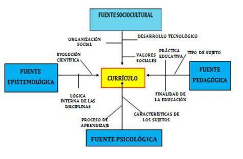 Que Es Modelo Curricular Definicion Consulta Estudents Teoria Y Dise 209 O Curricular