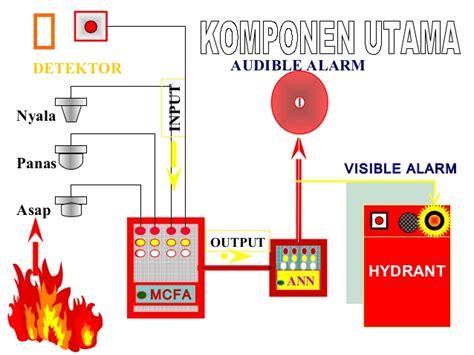 100 wiring diagram alarm gedung building automation