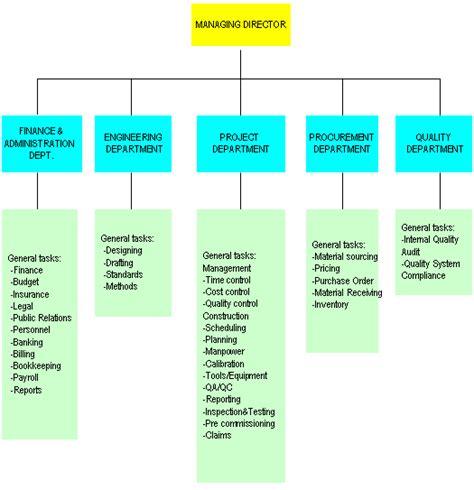 functional organizational chart template kejuruteraan wangemas m sdn bhd