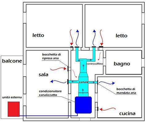 impianto climatizzazione casa impianto canalizzato tauclima