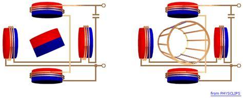 induction generator animation عقول كهربائية electrical minds ما الفرق بين induction motor و synchronous motor
