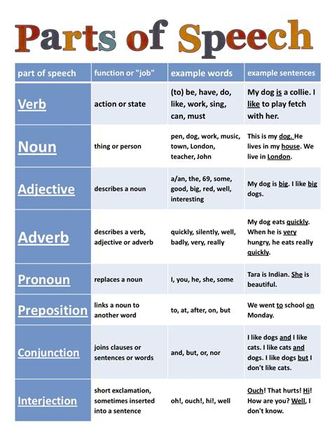printable quiz for parts of speech i love cc cycle 2 week 1