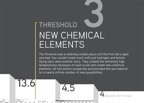 ionic history tutorial threshold card threshold 3 new chemical elements 3 1