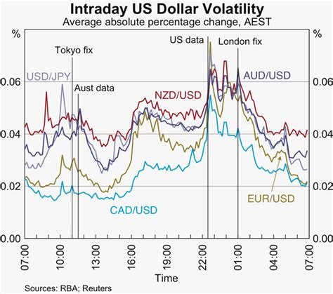 currency converter yen to nzd rba intraday currency market volatility and turnover