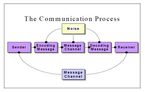 process of business communication with diagram notes magic definition process objectives and