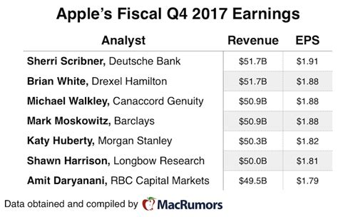 apple q4 earnings 2017 apple expected to report strong summer revenue of 50b as