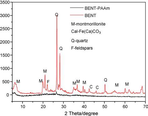 xrd pattern of bentonite materials free full text organic inorganic hybrid