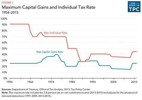 capital gains tax table capital gain tax table brokeasshome com