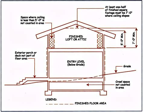 Minimum Ceiling Heights by Can A Finished Attic Be Included In The Appraisal Of A Minimum Basement Ceiling Height