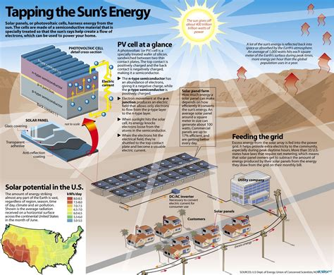 home solar panels information sun power facts about solar energy interesting photovoltaic cells solar and