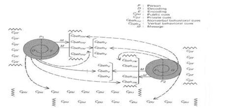 transactional model of communication diagram figure 1 barnlund s transactional model 1970 mortesen
