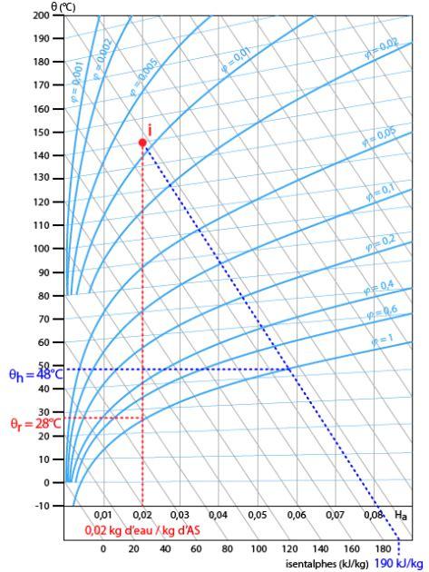 diagramme de l air humide exercices corrigés le s 233 chage exercice exercice 1