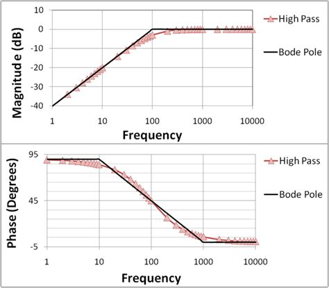 high pass filter pdf figure 1 a the bode plot for a order one pole highpass filter the line
