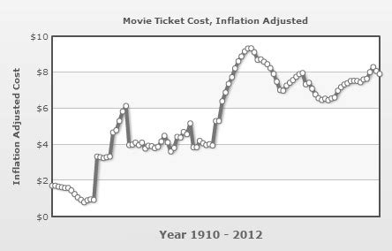 united states debt clock january 2016 dave manuel the cost of a movie ticket throughout the years