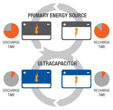 maxwell ultracapacitor application note maxwell technologies ultracapacitors and supercapacitors as a green alternative energy resource