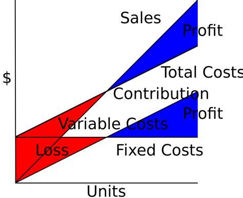 fixed cost wikipedia file cvp tc fc vc sales contrib vc pl compat svg