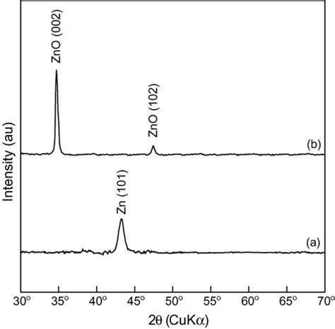 pattern formation in silicate glass corrosion zones excitonic properties of zno nanocrystalline films prepared