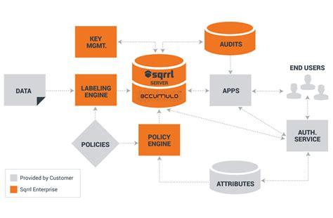 leverage layout definition security minded nosql vendor sqrrl gets a nut