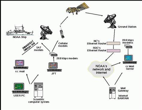 layout jaringan internet datanett wikipedia