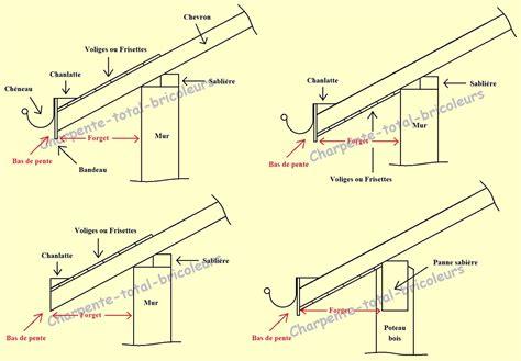 calcul pente de toit 5452 pente toiture tuile mecanique oeufenpoudre