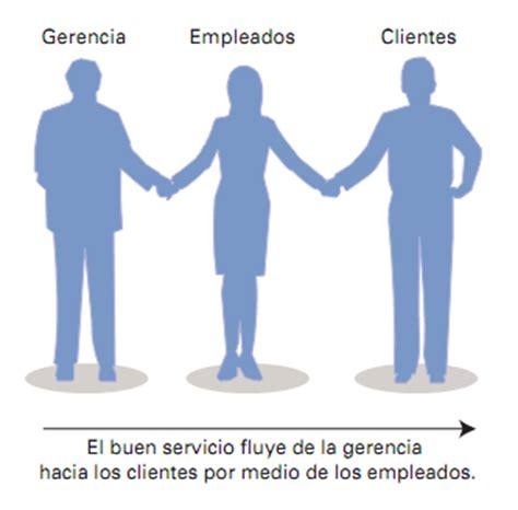 marketing interno marketing interno de las empresas de servicios marketing