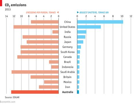 Mba Comparison Australia by Australia S Carbon Footprint Daily Chart And