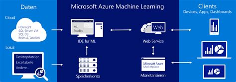 machine learners archaeology of a data practice mit press books kolumne machine learning in microsoft azure