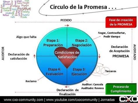 el crculo de la el c 237 rculo de la promesa entre el auditor y el auditado coaching iscgp youtube