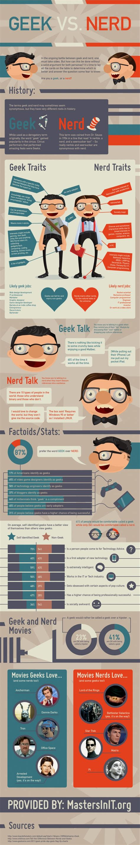 vs vs dork vs dweeb humor humor new sunday humor collection of geeks nerds infographics