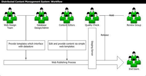 cms workflow content management systems cms erik wilde uc