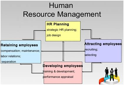human resource planning diagram what is human resource planning quora