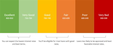 credit score when buying a house what is a good credit score for buying a house home autos post