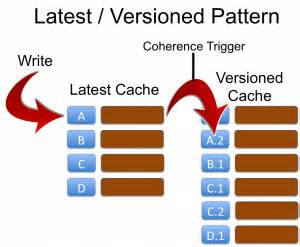 pattern marker definition latest versioned marker patterns and mvcc ben stopford