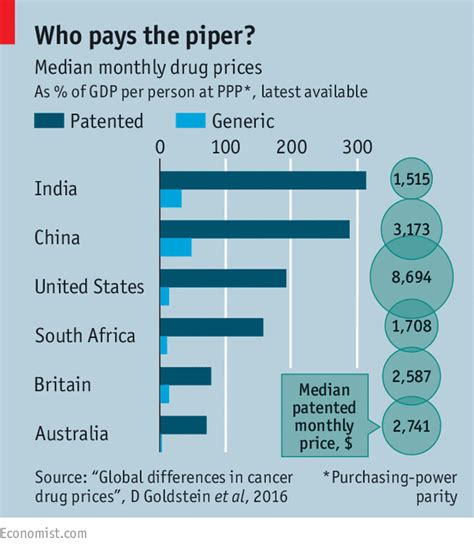 Mba Cost Comparison Australia by Priced Out The International Pharmaceutical Market