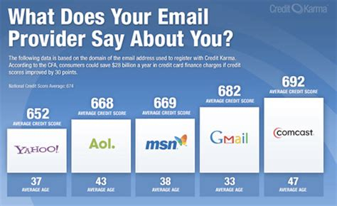email service provider what your email provider really says about you texnoworship