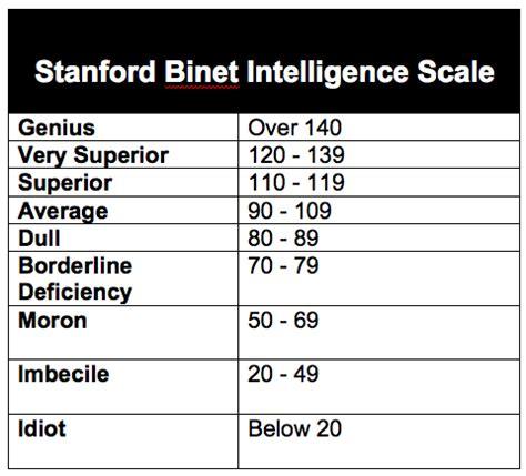 stanford binet sle report lumosity isn t just honing my brain it s judging it