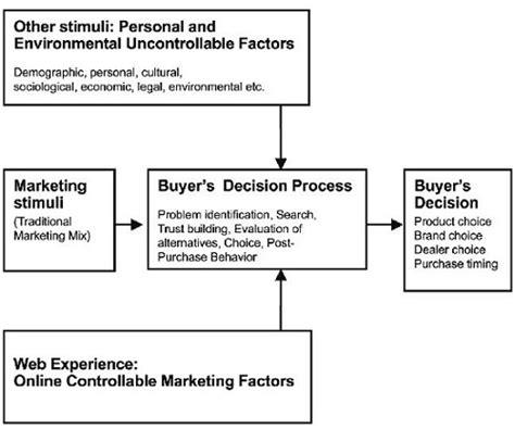 behavior analysis sles customer behavior