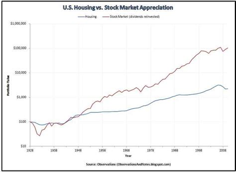 observations comparing housing vs stock market growth