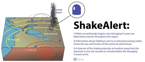 earthquake early warning system earthquake early warning at the berkeley seismo lab