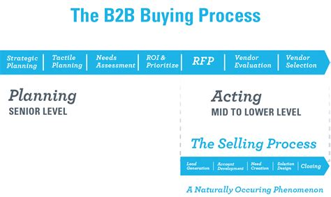 how long is the process of buying a house b2b selling social media sales tips