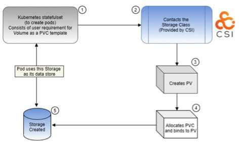 snia sdc  msys proposes dynamic storage provisioning